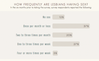 Sexual Frequency Among Lesbians Copy