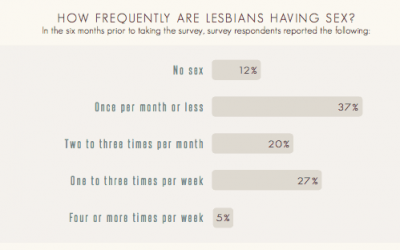 Lesbian Sex FAQS:  How many times weekly?