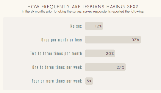 Sexual Frequency Among Lesbians